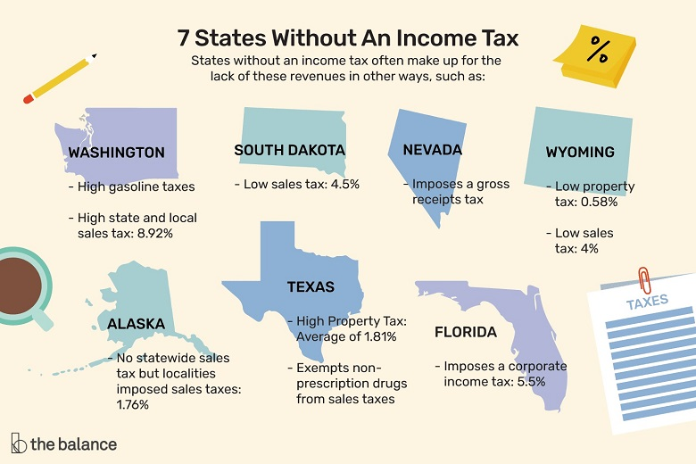 7 States Without Income Tax - tax-free income